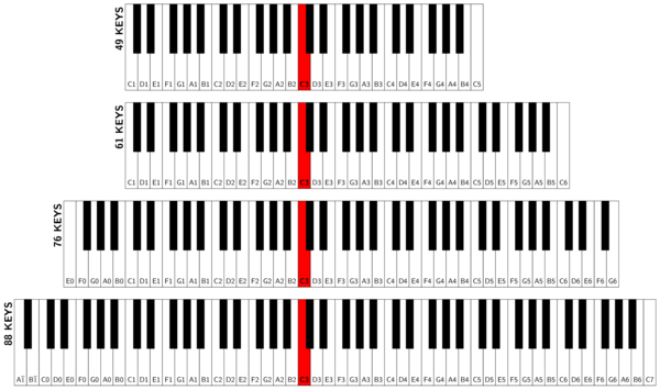 Diagram of piano key arrangements for 44 key keyboard, 61 key keyboard, 76 key keyboard, and 88 key keyboard. Middle C is indicated on each diagram.
